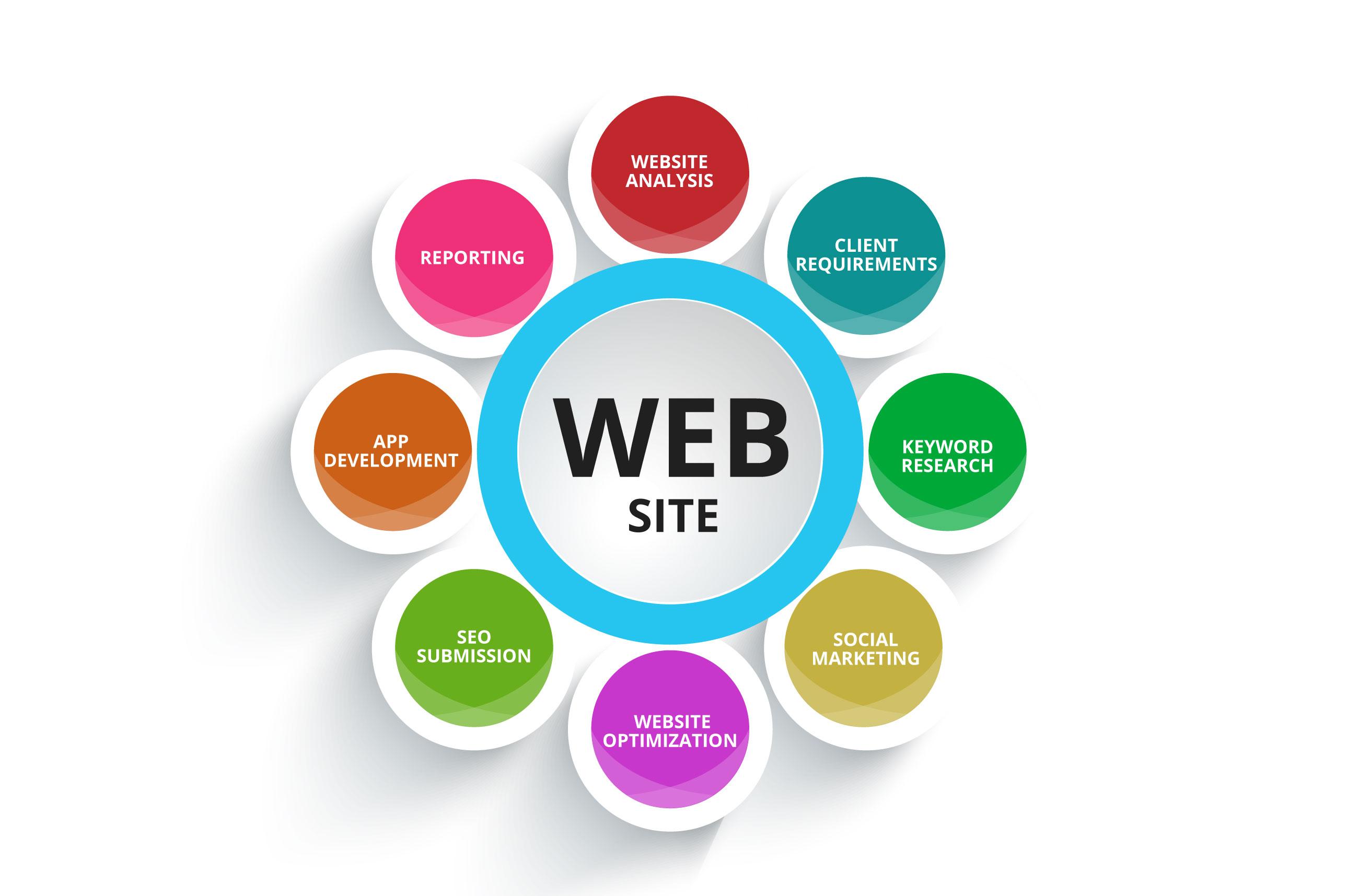 Analisi, sviluppo progetti Web