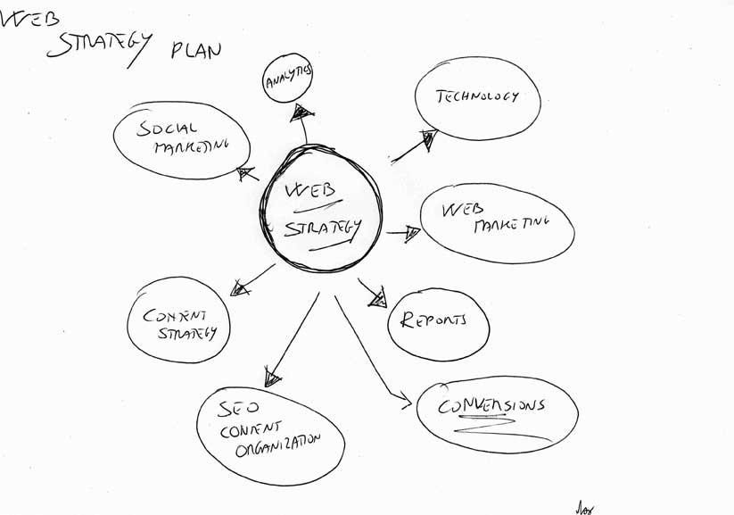 Schizzo-web-strategy